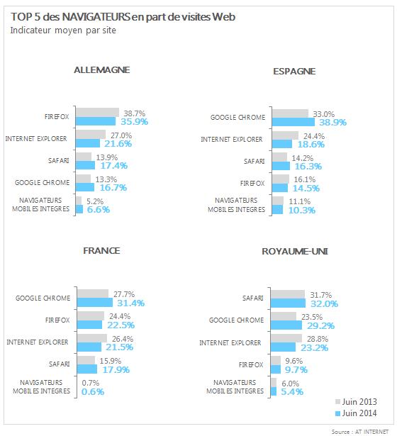 Baromètre des navigateurs FR juin 2014