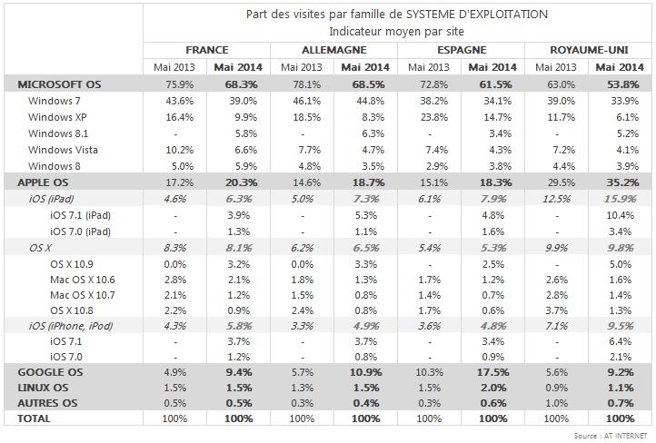 Comparatif systeme d'exploitation Mai 2014 FR