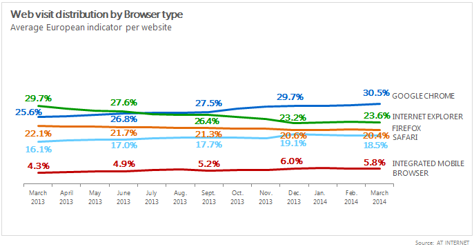 Web visit distribution by browser type 2014