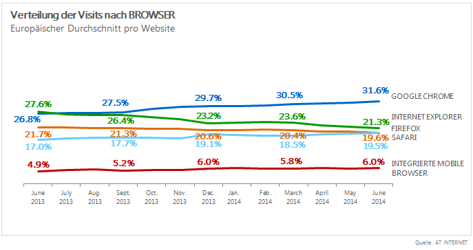 Juni 2014 - Browser-Barometer