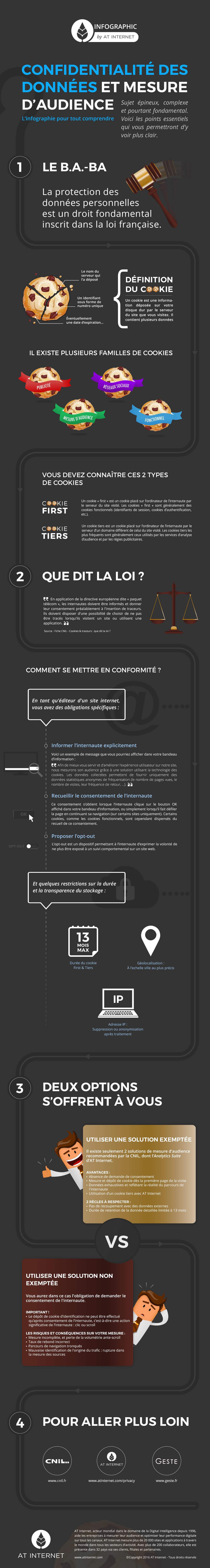 Confidentialité des données, protection des données et mesure d'audience - Infographie
