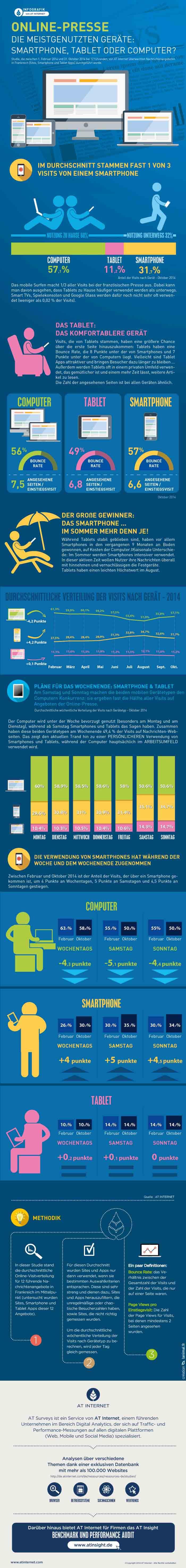 Devices_Oktober-2014