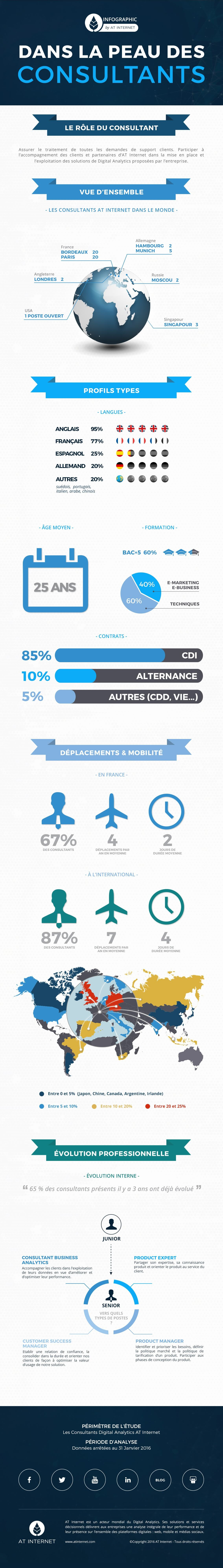 Infographie Consultants