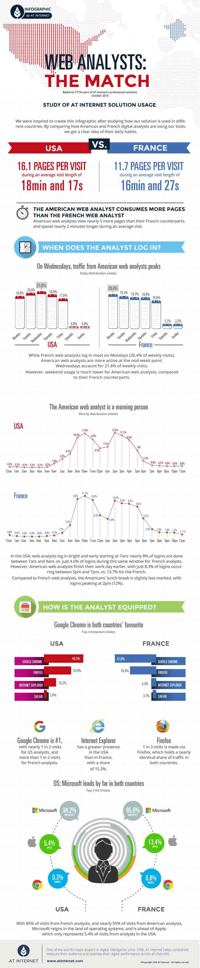 Infographic-USA-France