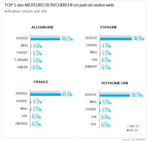 Baromètre des Moteurs de Recherche Octobre 2014