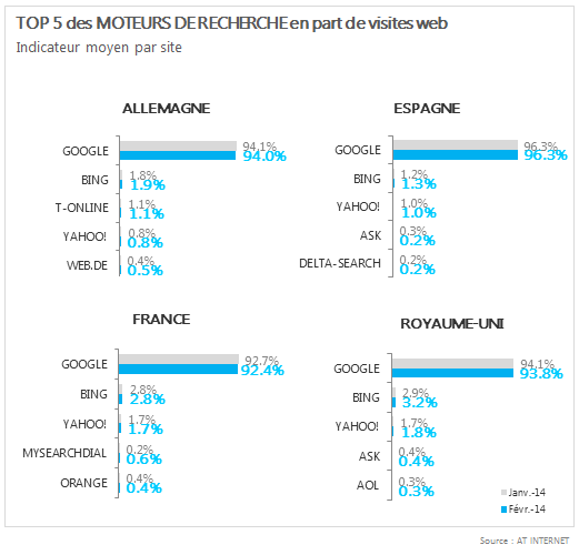 Baromètre des moteurs de recherche fevrier 2014