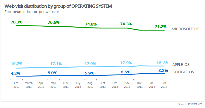Barometer of Operating Systems February 2014