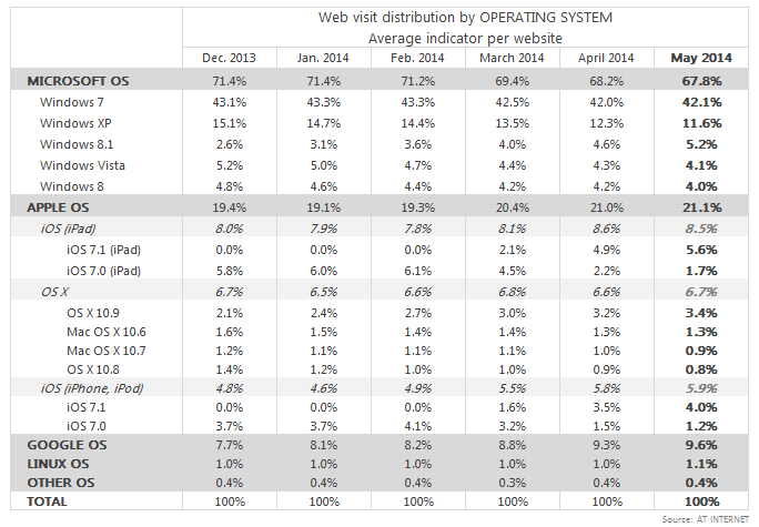 web visit distribution by OS