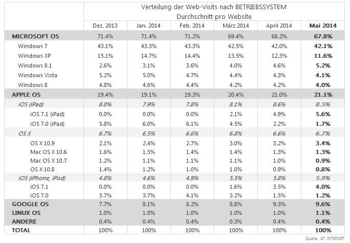 Verteilung der Web-Visits nach BETRIEBSSYSTEM Durchschnitt pro Website