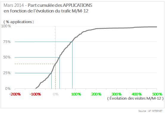Part cumulée des applications mars 2014