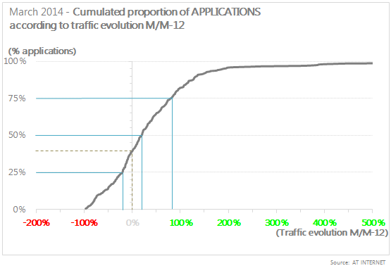 Cumulated proportion of applications according to traffic evolution