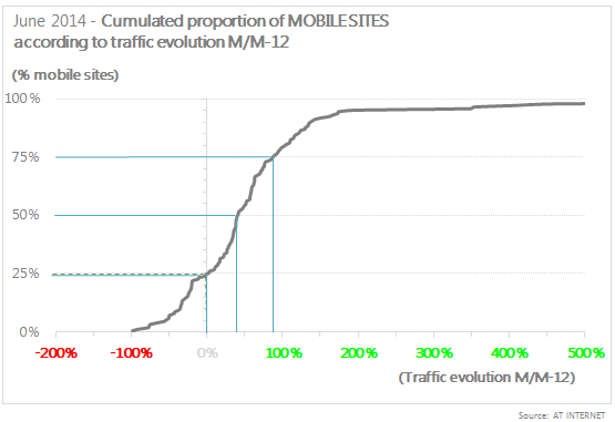 Cumulated proportion of Mobile Sites according to traffic evolution