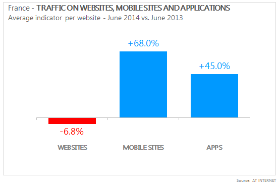 Traffic evolution websites vs mobile sites vs applications