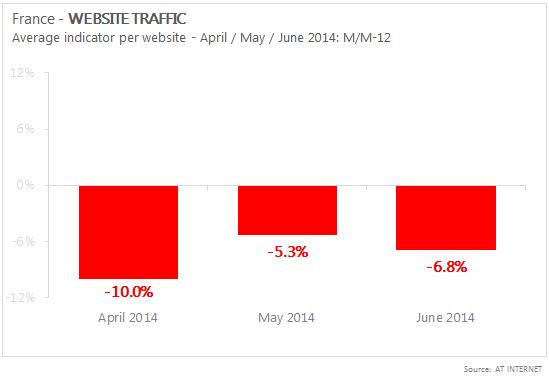 France Website traffic 2014