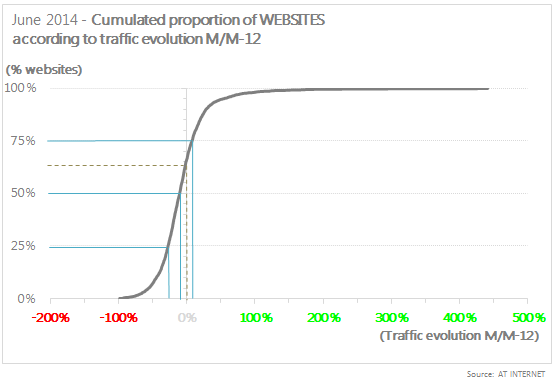 evolution traffic site web