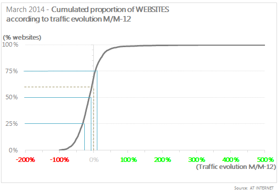 Cumulated proportion of websites according to traffic evolution