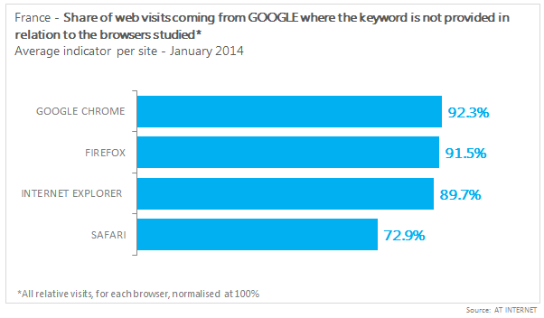 share of web keyword not provided by browser