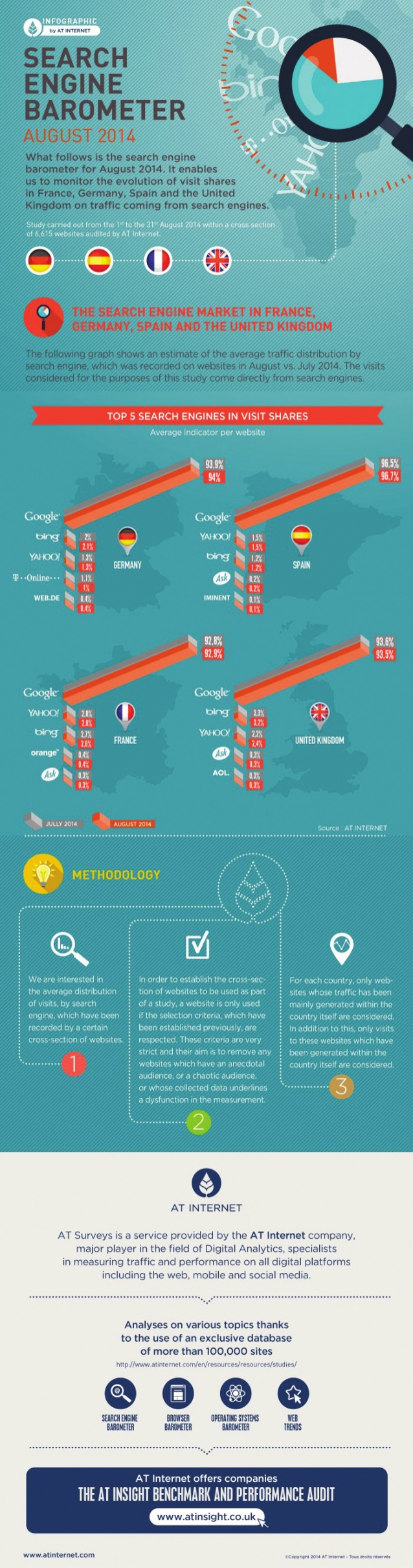 Search engine barometer infographic august 2014